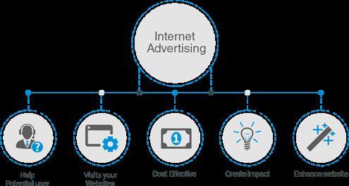 Social Media Optimization - Digital Marketing Services Westchester NY