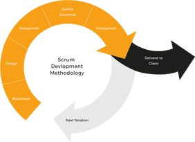 Scrum Development Methodology