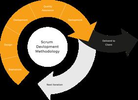 Scrum Development Methodology